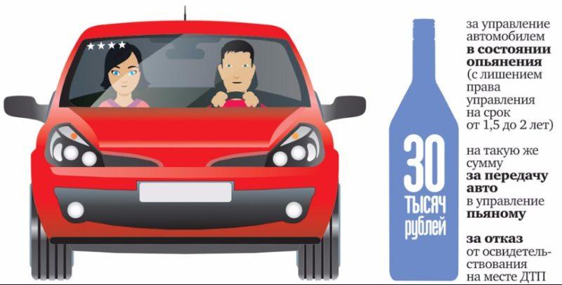наказание за езду на авто в нетрезвом виде