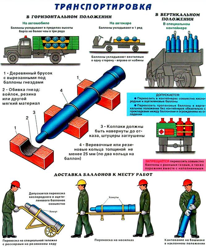 перевозка газовых баллонов