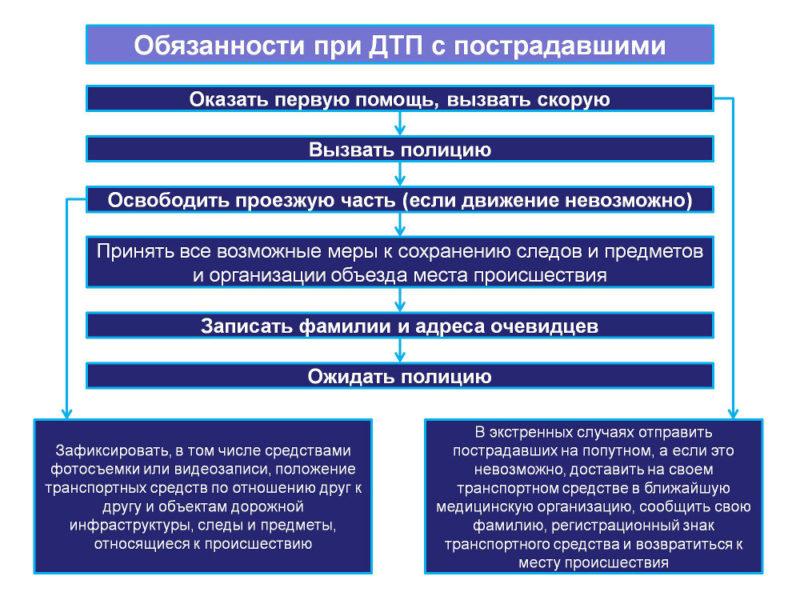 схема мероприятий при аварии с пострадавшими