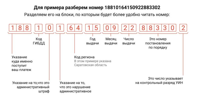 пример расшифровки номера постановления ГИБДД