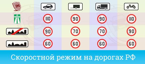 Допустимая скорость передвижения для авто
