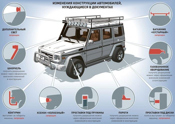Изменения конструкции транспортного средства
