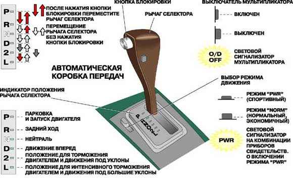 Коробка передач автомат