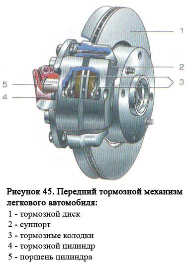Тормозная система авто