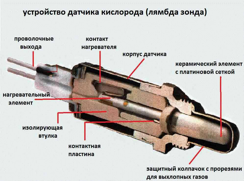 Как работает лямбда зонд