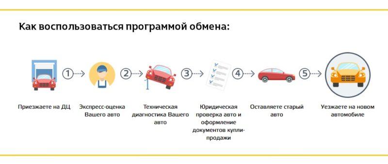 Перечень автомобилей для условий «трейд-ин»