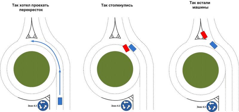 Проезд перекрестков с круговым движением