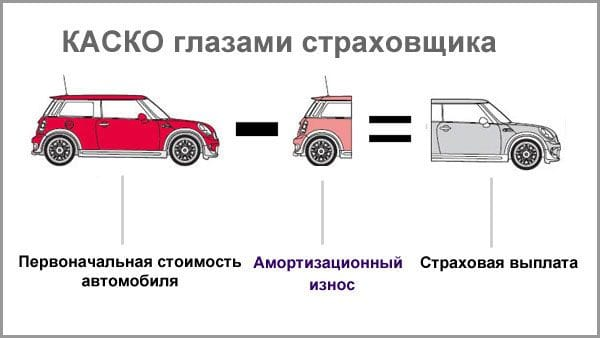КАСКО на старые авто