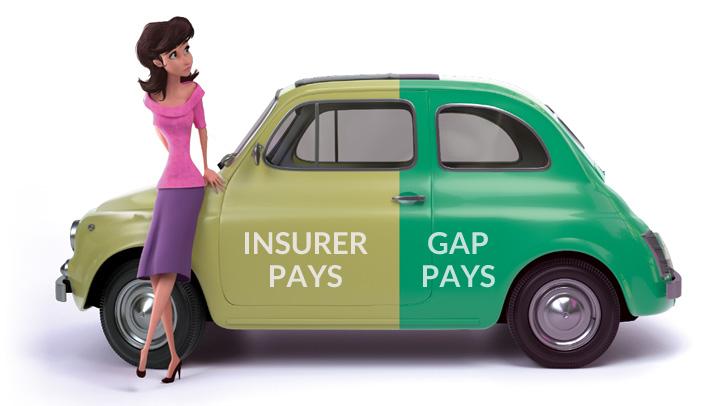 Отказ от гап страхования