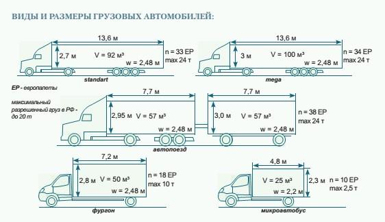 Грузоподъемность автомобиля
