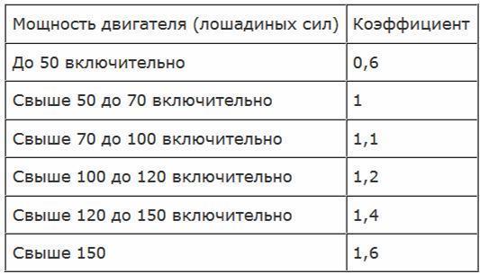 Коэффициенты ОСАГО
